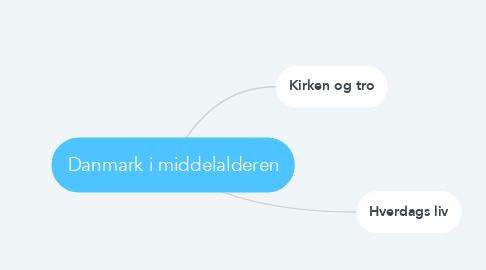 Mind Map: Danmark i middelalderen