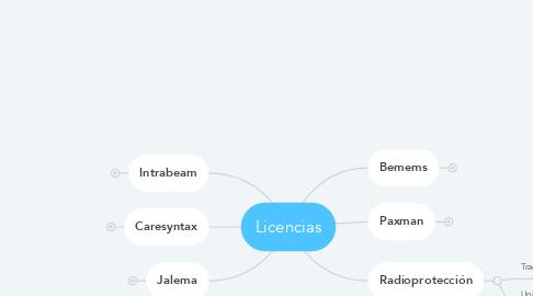 Mind Map: Licencias