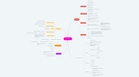 Mind Map: Gonarthrose