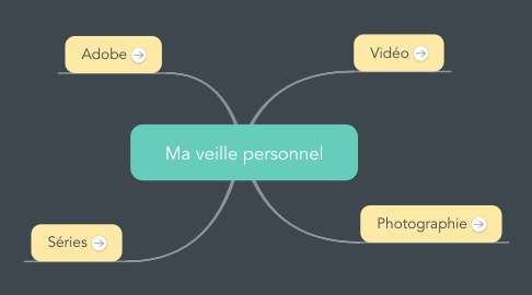 Mind Map: Ma veille personnel