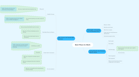 Mind Map: Best Place to Work