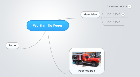 Mind Map: Wortfamilie Feuer