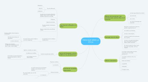 Mind Map: PARA QUE SIRVE LA ÉTICA