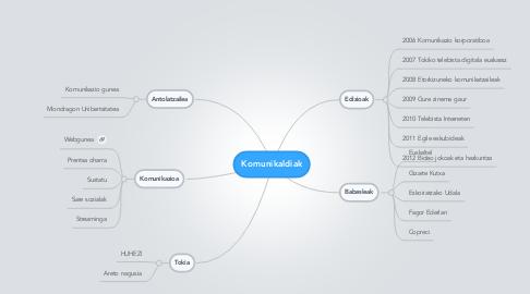 Mind Map: Komunikaldiak
