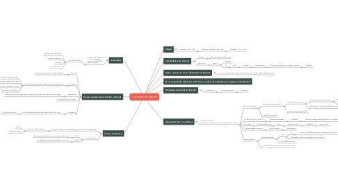 Mind Map: Concepto de internet
