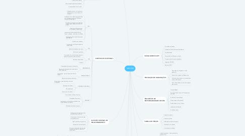 Mind Map: GECOM