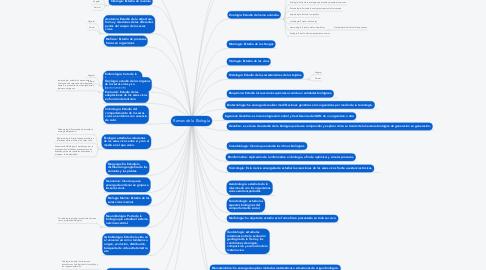 Mind Map: Ramas de la Biología