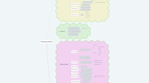 Mind Map: Sociología ambiental