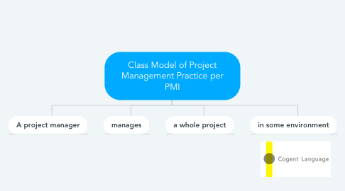 Mind Map: Class Model of Project Management Practice per PMI