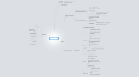Mind Map: Closing Costs Detailed Architectural Status