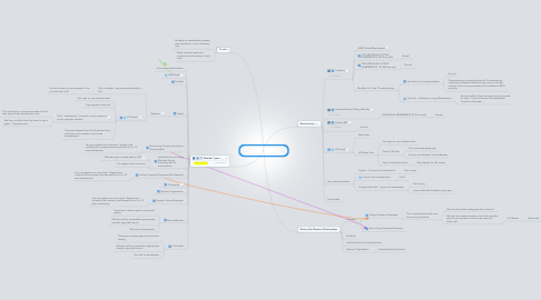Mind Map: itSMF Member types and Memberships