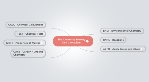Mind Map: The Chemistry Journey KS4 Curriculum