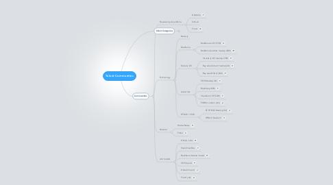Mind Map: Talent Communties