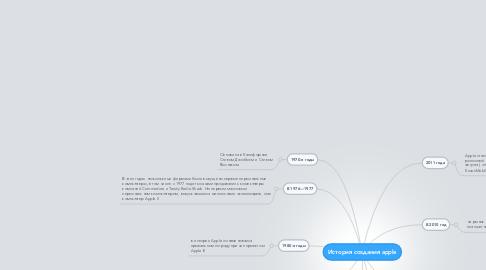 Mind Map: История создания apple