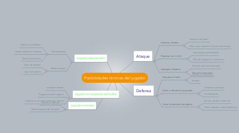 Mind Map: Posibilidades tácticas del jugador