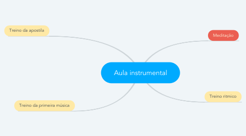 Mind Map: Aula instrumental