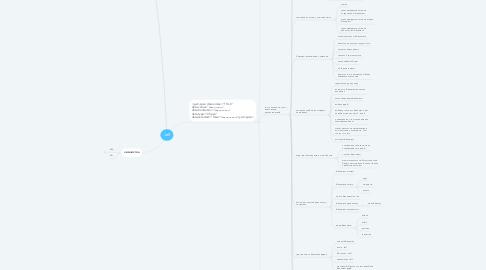 Mind Map: Jeff