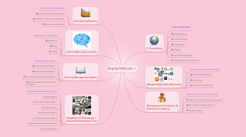Mind Map: Easytech4all.com