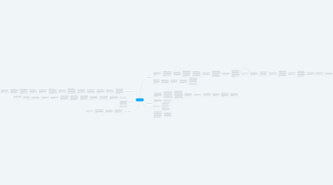 Mind Map: Child Growth and Development