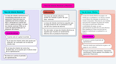 Mind Map: Tasa de Interés Nominal y Efectiva