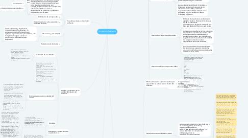 Mind Map: Diseño de Software
