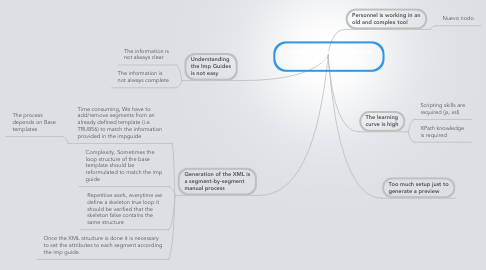 Mind Map: It is hard to develop new document templates