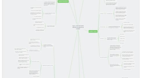 Mind Map: Norma ISO 9001:2015 Sistema de Gestión de Calidad
