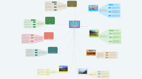 Mind Map: BIOMAS