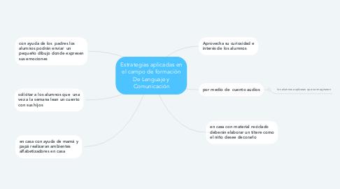 Mind Map: Estrategias aplicadas en el campo de formación De Lenguaje y Comunicación