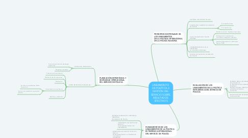 Mind Map: LINEAMIENTO  DE POLÍTICA 2  GESTIÓN DEL  SERVICIO SOBRE  RESULTADOS  EFECTIVOS