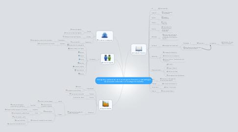 Mind Map: Conceptos y aplicaciones de la investigación formativa y metodologias de evaluación enfocadas a la investigación cientifica