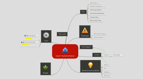 Mind Map: iLearn Implementation