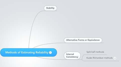 Mind Map: Methods of Estimating Reliability