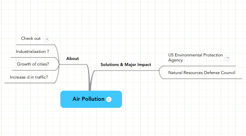 Mind Map: Air Pollution