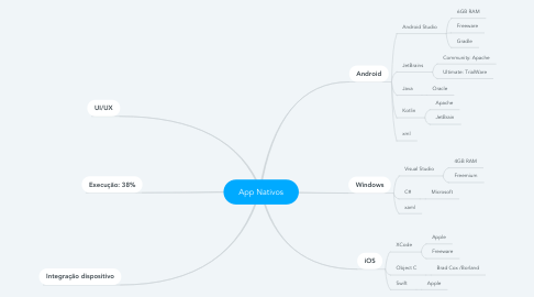 Mind Map: App Nativos