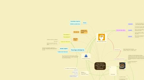 Mind Map: Mapa Mental Grupo 1 Actividad Grupal       El aprendizaje