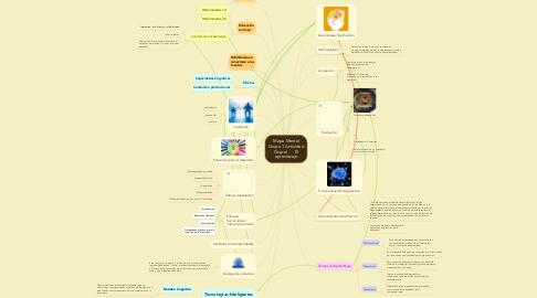 Mind Map: Mapa MentalGrupo 1 ActividadGrupal       Elaprendizaje