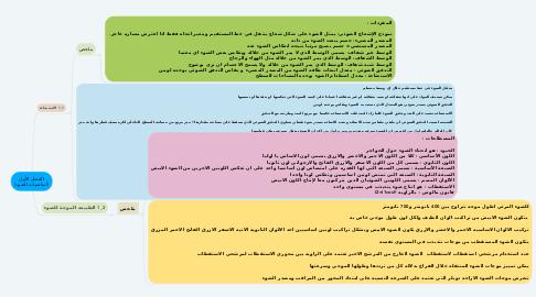 Mind Map: الفصل الأول (أساسيات الضوء)