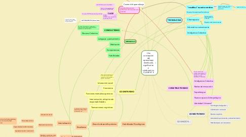 Mind Map: Unaconcepcióndelaprendizajedistribuido,significativoycolaborativo.CLASE Nº 2