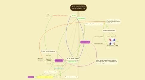 Mind Map: Mapa Mental Grupo 4 Actividad Grupal