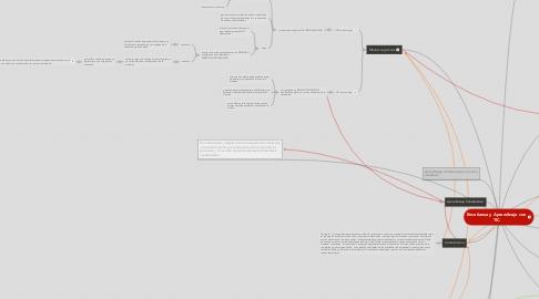 Mind Map: Enseñanza y Aprendizaje conTIC