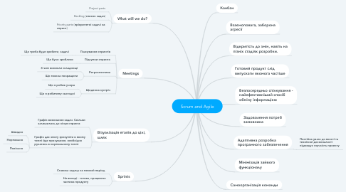 Mind Map: Scrum and Agile