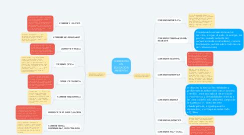 Mind Map: CORRIENTES EN EDUCACIÓN AMBIENTAL