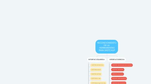 Mind Map: RECONOCIMIENTO DE LA HERRAMIENTAS PARA SKETCHUP