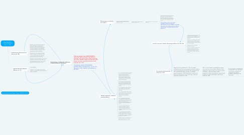 Mind Map: Mapa Mental do Processo Falimentar (Lei nº 11.101)