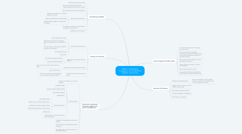 Mind Map: Week 1: Developing Compassion for Exceptional students and families