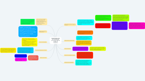 Mind Map: TRANSFORMACIÓN DE SOCIEDADES (Ver artículo 262 del Código de Comercio)