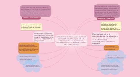 Mind Map: APRENDIZAJE EN EDUCACION SUPERIOR  DONDE LA ORGANIZACION  DE LAS ENSEÑANZAS   SER MODELO DE CENTRARSE EN EL ESTUDIANTE A TRAVES DE COMPETENCIAS
