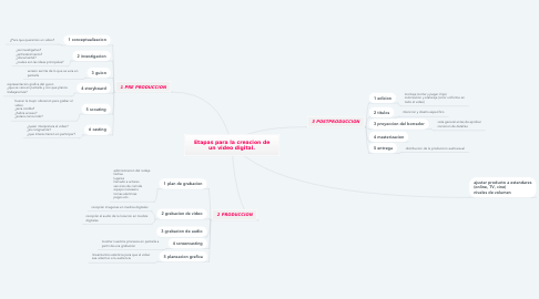 Mind Map: Etapas para la creacion de un video digital.