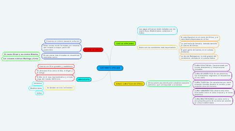 Mind Map: CONTINENTE AFRICANO